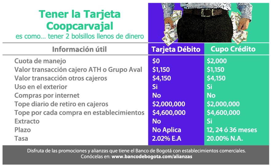 Tarjeta d bito coopcarvajal - Habilitar visa debito para el exterior ...